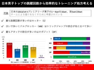 日本男子トップの跳躍回数から効率的なトレーニング処方を考える